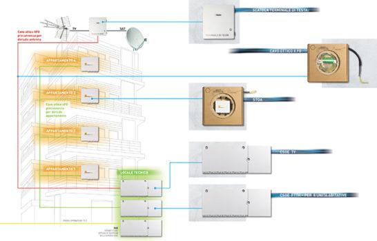 FTTH Fiber To The Home: la fibra ottica negli edifici residenziali con BTicino