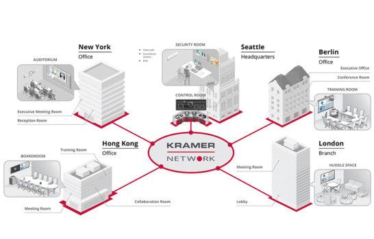 Kramer Network, l'ideale distribuzione AV over IP