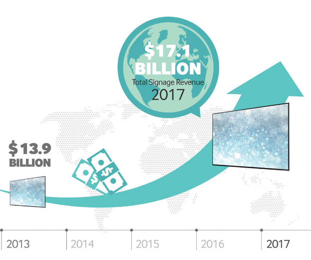 Un altro grafico rilasciato dalla IDC Insight Retails: alla fine del 2013 il fatturato mondiale del digital signage era di circa 13,9 miliardi di dollari; per i prossimi anni si prevedere una crescita compresa tra il 4,7 e il 5,6 per cento; nel 2017 la cifra dovrebbe raggiungere, sempre secondo le stime della IDC, i 17,1 miliardi di dollari.
