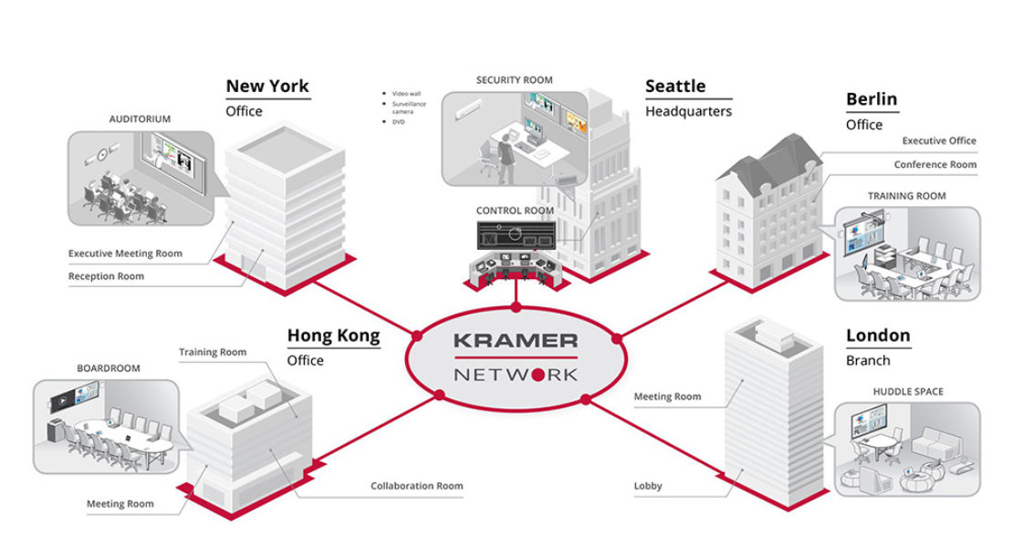 Kramer Network, l'ideale distribuzione AV over IP