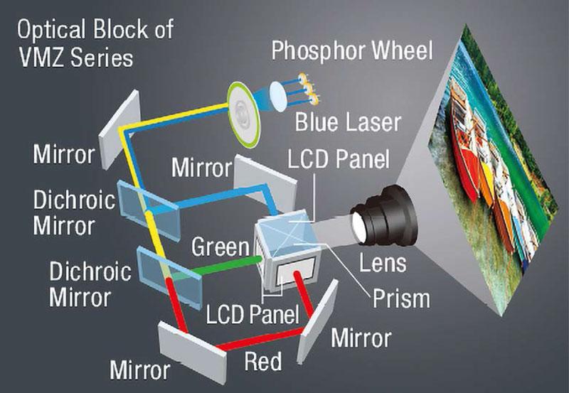 il percorso della luce utilizzato nei vpr VMZ, vpr LCD con sistema di illuminazione Laser.