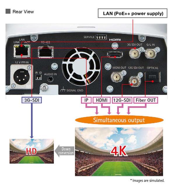 Ampia la gamma delle uscite: 12G-SDI, 3G-SDI, HDMI, e persino fibra ottica. Possibile l'output simultaneo 4K/HD.