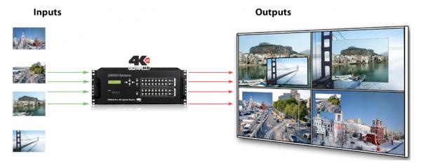 Dexon processore DMX-300Pro