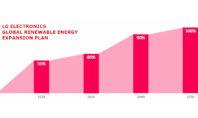LG sostenibilità 2050
